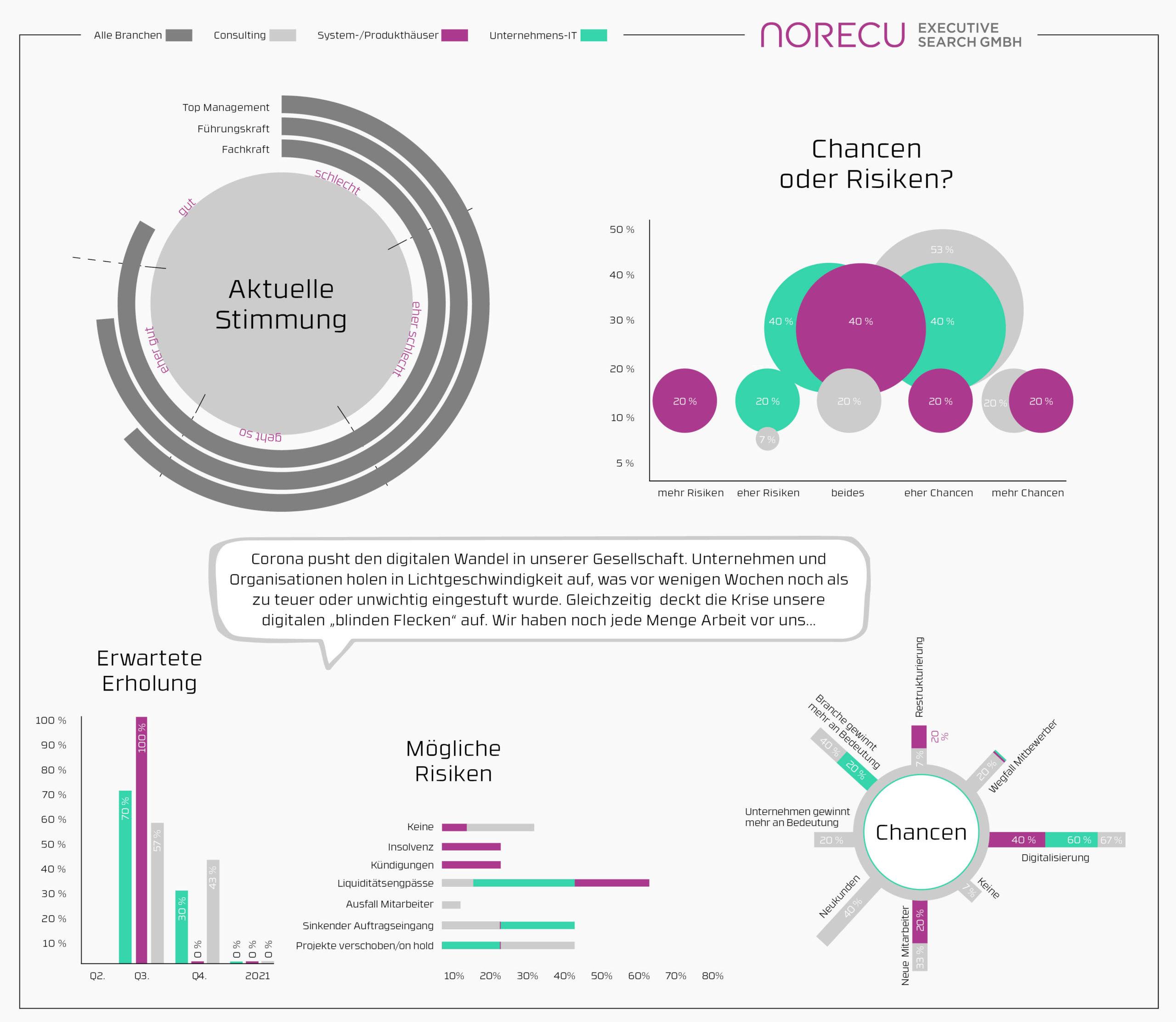 Aktuelles Simmungsbarometer IT KW 19 (c) Norecu