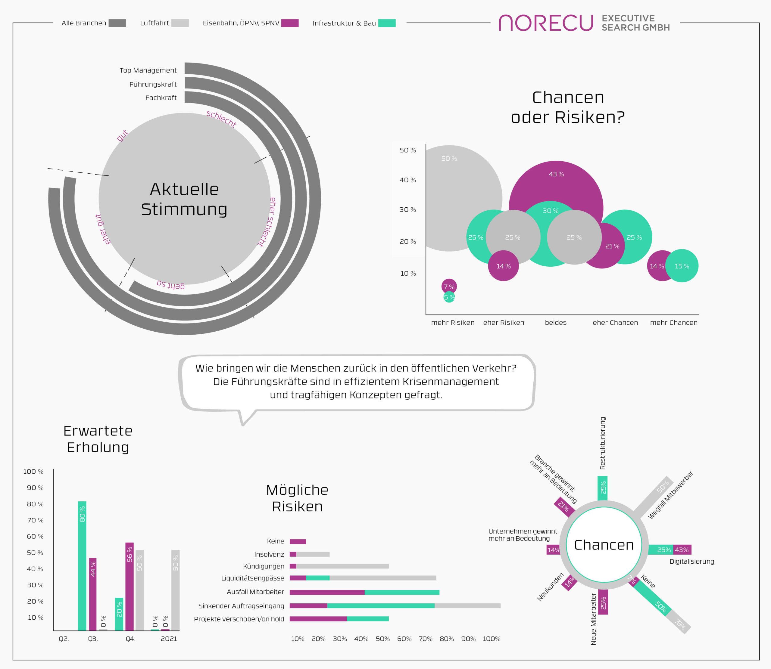 Aktuelles Stimmungsbarometer Verkehr & Infrastruktur KW 20(c) Norecu